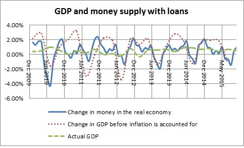Money in the real economy and GDP without loans-December 2015