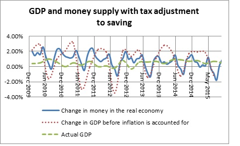 Money in the real economy and GDP with tax adjustment-December 2015