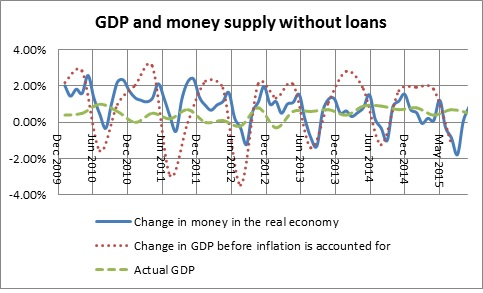 Money in the real economy and GDP with loans-December 2015