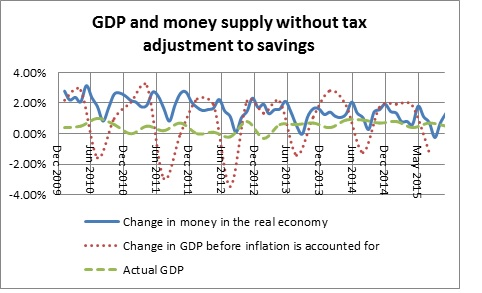 Money in the real economy and GDP without tax adjustment-December 2015