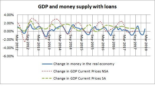 Money in the real economy  and GDP with loans-December 2017