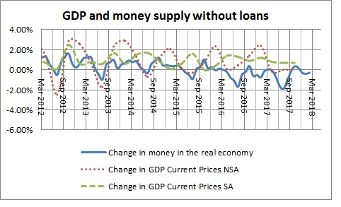 Money in the real economy and GDP without loans-December 2017