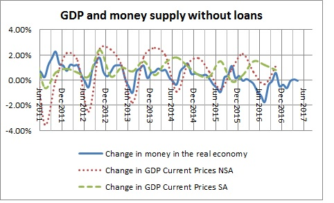 Money in the real economy and GDP without loans-January 2017