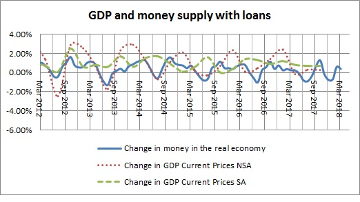 Money in the real economy  and GDP with loans-January 2018