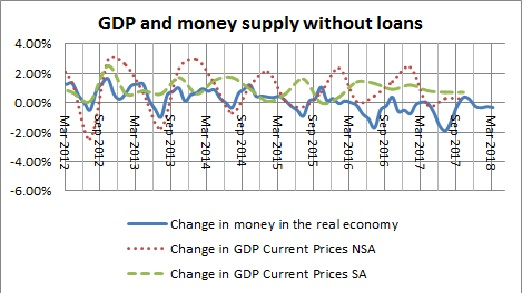 Money in the real economy and GDP without loans-January 2018