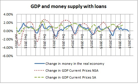 Money in the real economy  and GDP with loans-January 2017