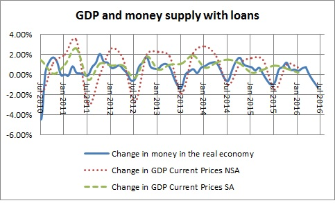 Money in the real economy  and GDP with loans-March 2016
