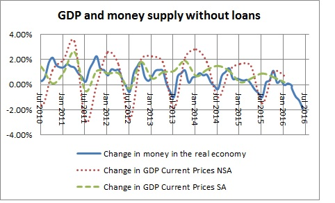 Money in the real economy and GDP without loans-March 2016