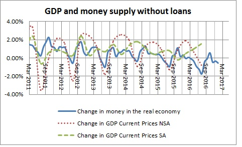 Money in the real economy and GDP without loans-November 2016