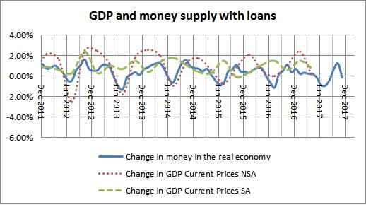 Money in the real economy  and GDP with loans-September 2017