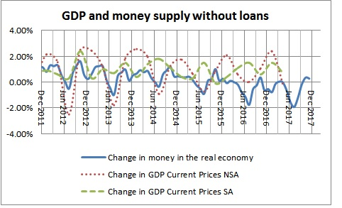 Money in the real economy and GDP without loans-September 2017