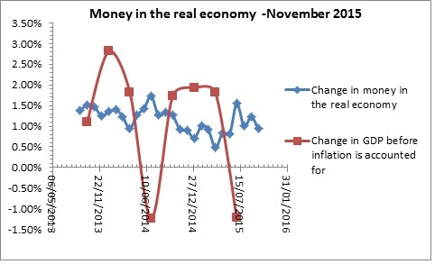 Money in the real economy -November 2015