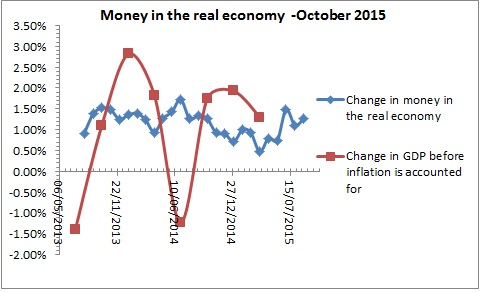 Money in the real economy -October 2015